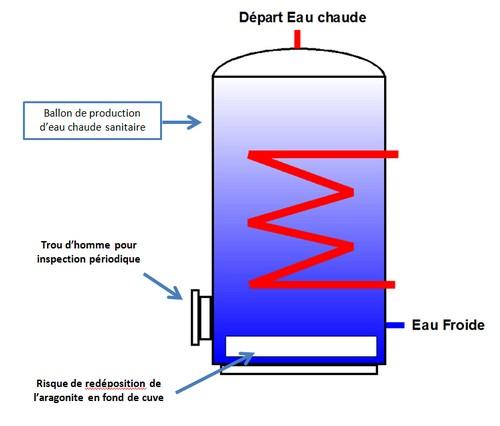 protection corrosion calcaire ballon ECS par acquacalc ingenio traitement eau écologique